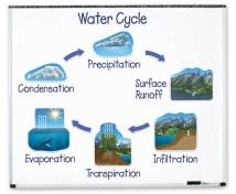 [Ciclul de apă magnetic]